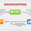 Dropshipping, una variante de e-commerce para emprendedores